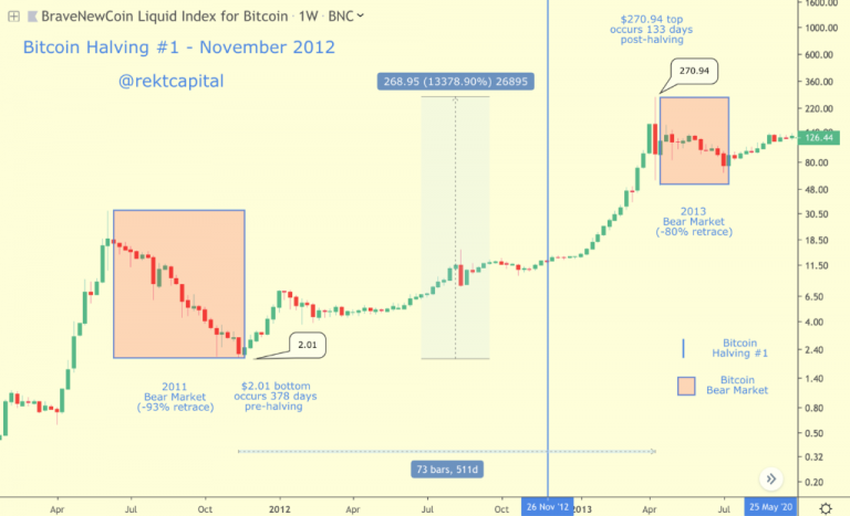 Bitcoin halving 2012